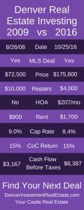 vs  Denver Rental Investment Results