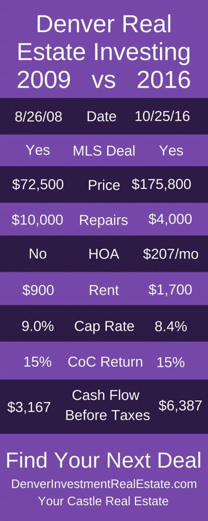 2008-vs-2016-Denver-Rental-Investment-Results