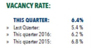 Denver Vacany Rates