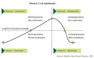 real estate market quadrants