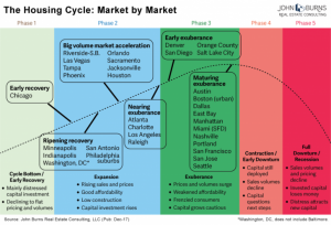 Housing Cycle