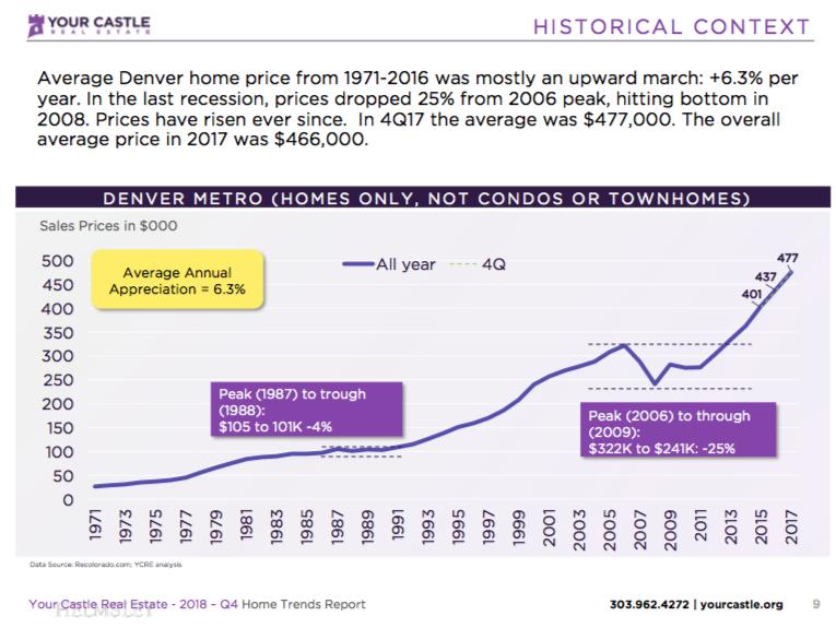 Denver real estate historical context denver investment real estate denver real estate historical context ccuart Image collections