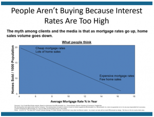 Relationships Between Interest Rates and Denver Home Sales