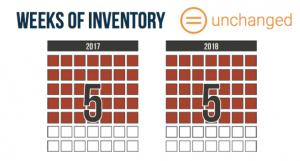 Weeks of Inventory