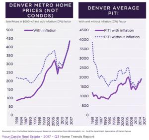 Denver Bubble PITI Home Prices