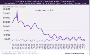 Denver Bubble Inventory Levels