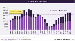Approved Permits