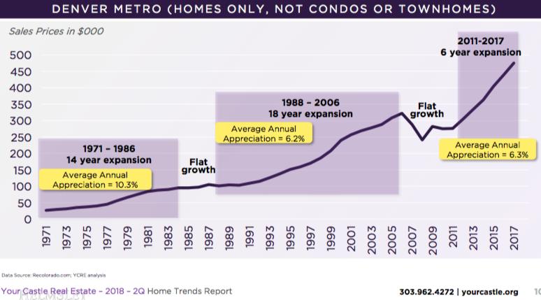 Is the Denver Real Estate Market in a Bubble? ⋆ Denver Investment