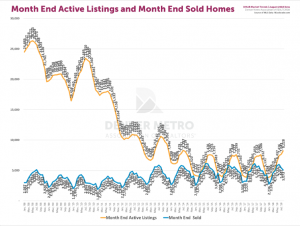 active listings