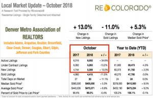 Denver Real Estate Market Update - October 2018