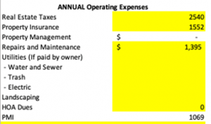 Annual Operating Expenses