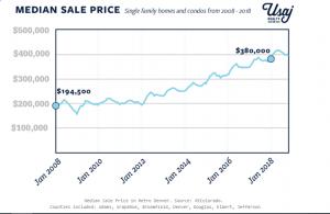 Denver housing costs