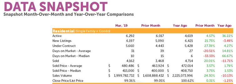 DMAR April2019 Data Snapshot