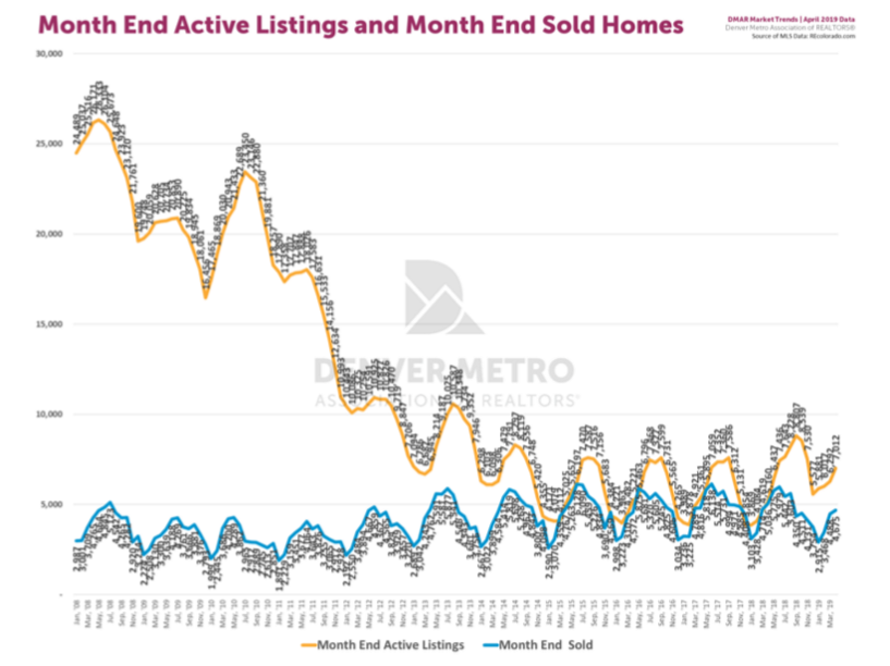 DMAR April 2019 End Of Month Active Listings and Solds