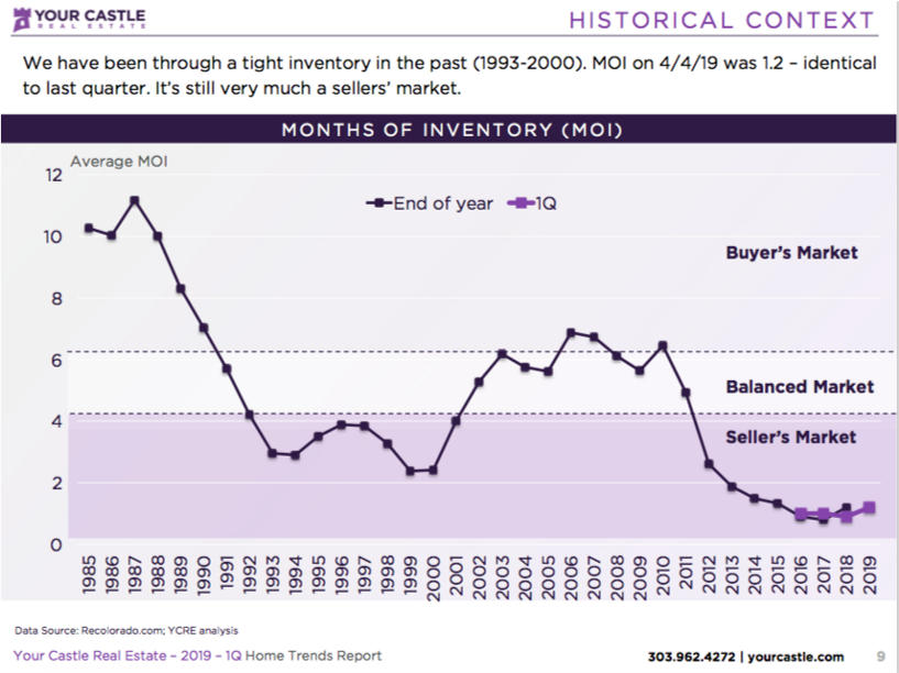 Your Castle April 2019 Months Of Inventory Graph