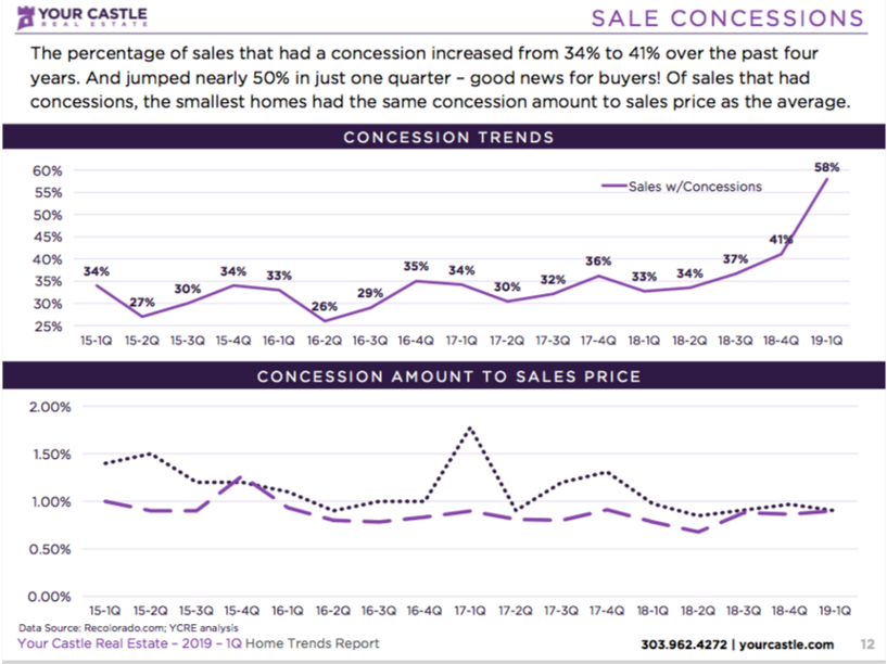 Your Castle Q1 2019 Seller Concessions Graph