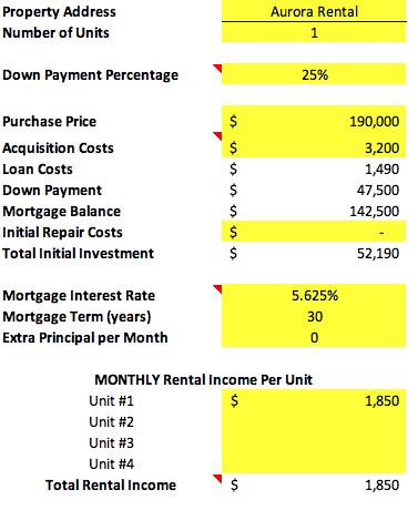 April 2019 Aurora Condo Rental analysis