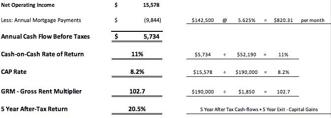 April 2019 Aurora Condo Rental overall analysis