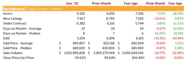June 2019 Denver real estate market snapshot.