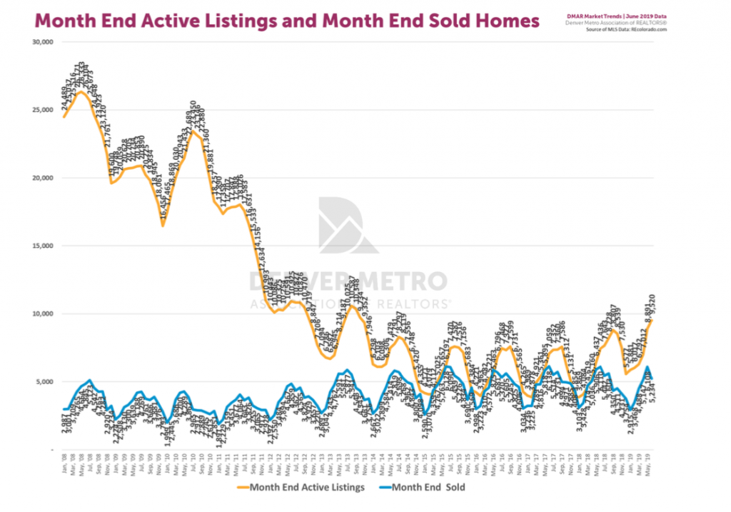June 2019 Denver real estate market end of month active listings and sold homes graph