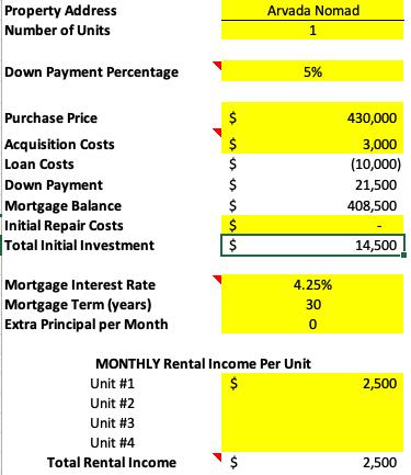 July 2019 Arvada deal analysis financing