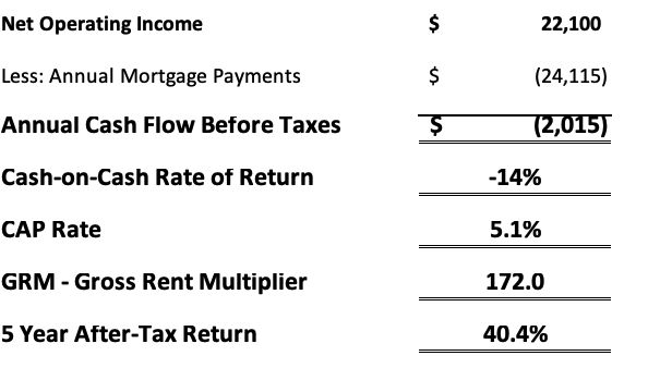 July 2019 Arvada net operating income analysis