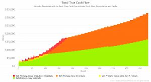 Total True Cash Flow