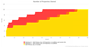 REFP number of properties own