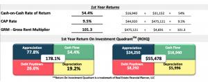 Real Estate Financial