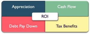 Real Estate Investing ROI Quadrant