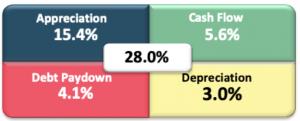 ROI Percent Return