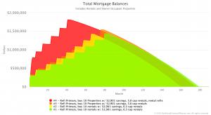 total mortgage balances