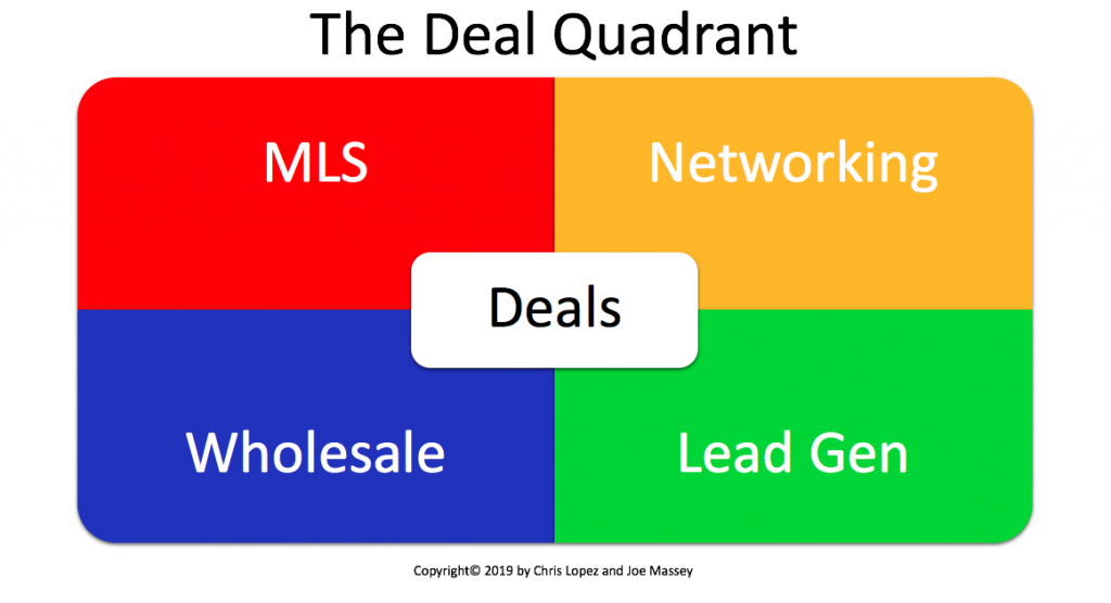 The Deal Quadrant