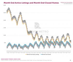 Denver Housing Inventory
