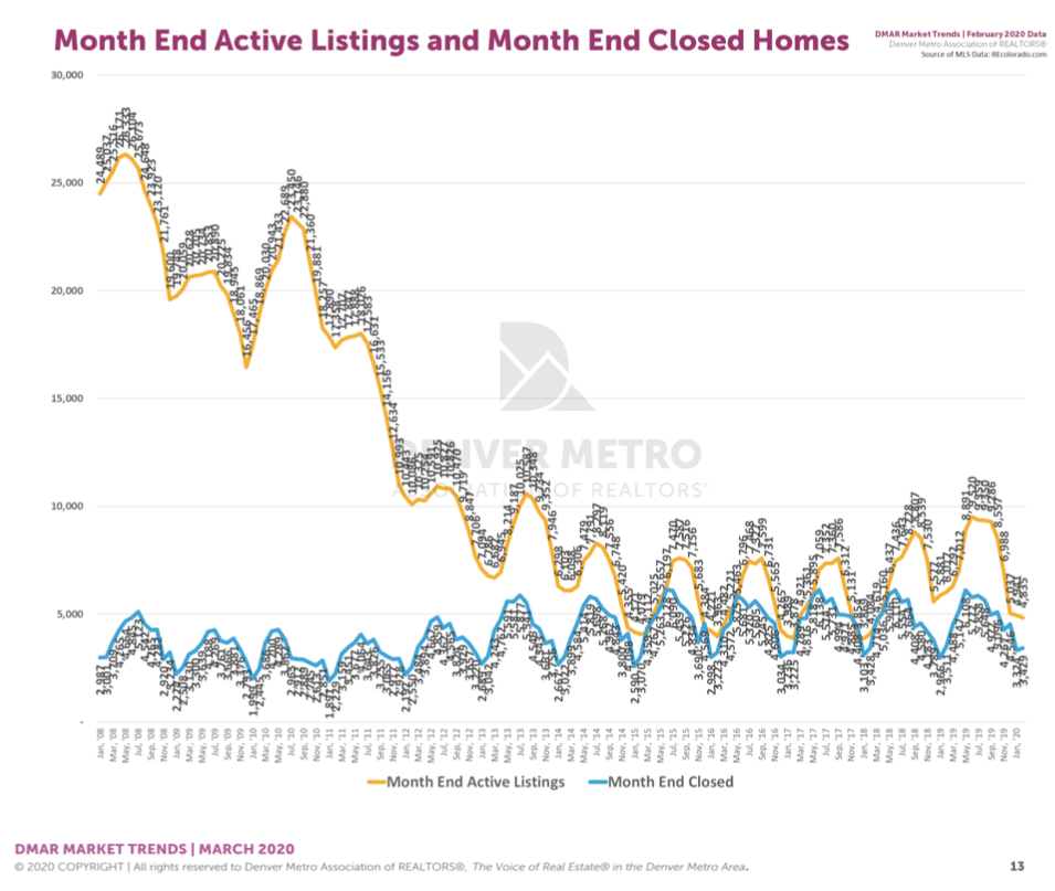Denver Housing Trends February 2020