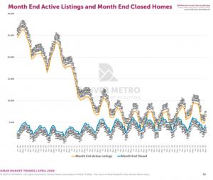 Denver real estate inventory March