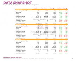 Denver real estate market data March