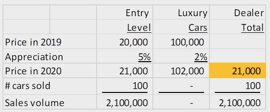Denver average car price only entry level