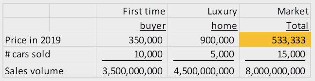 Denver Average Home Price