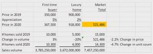Denver Luxury Home Buyer