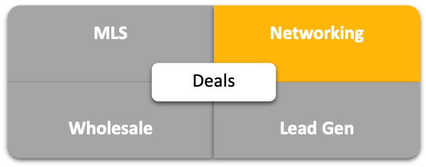 Real Estate Deal Analysis Quadrant