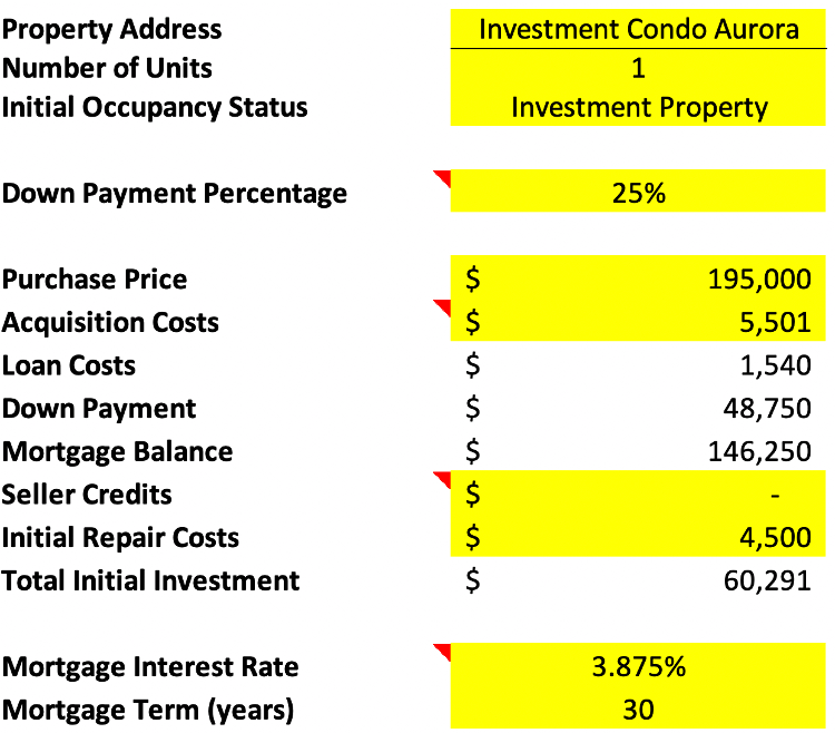 Home rental Deal Analysis spreadsheet