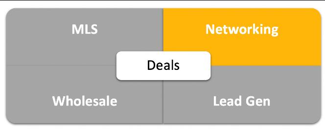 Real Estate Deal Analysis Quadrant