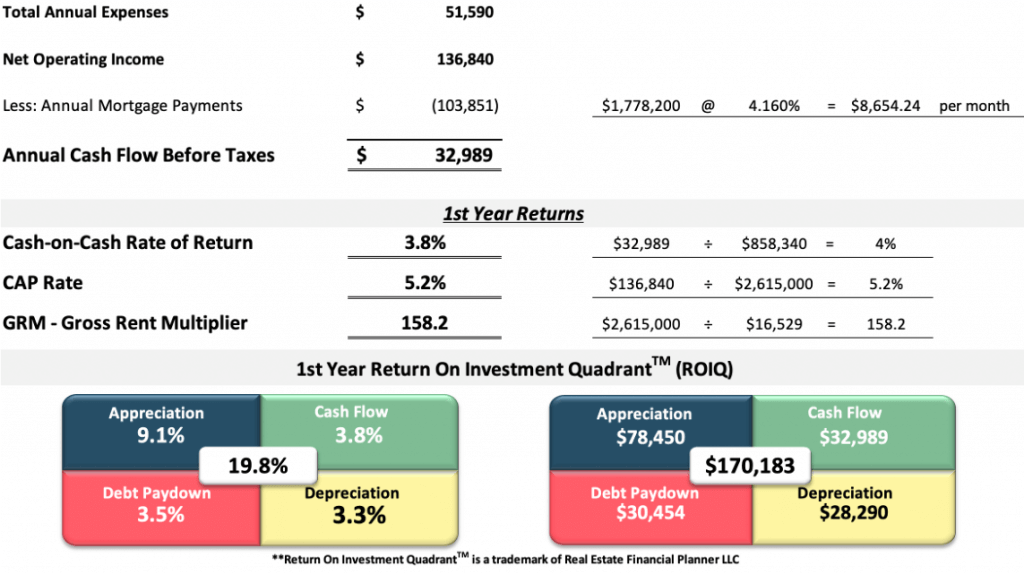 first-year returns on multifamily rental