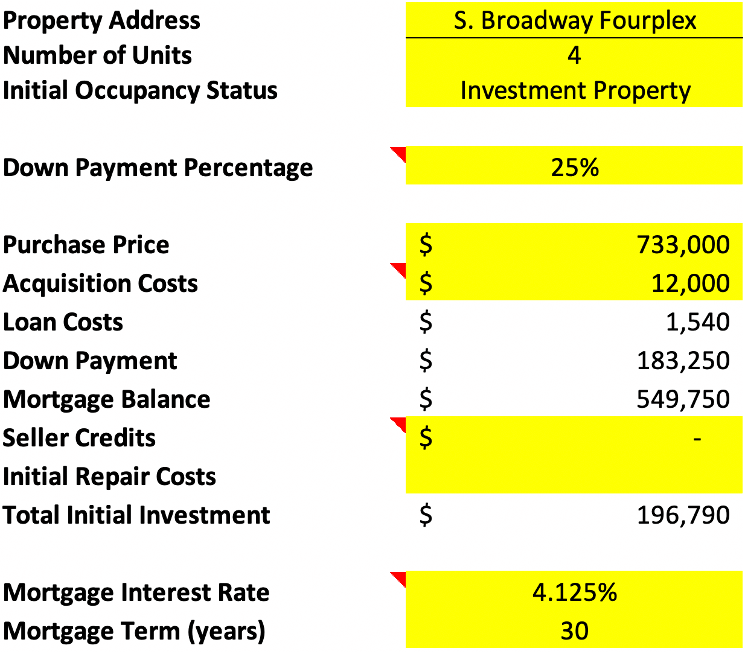 Multifamily Deal Analysis spreadsheet