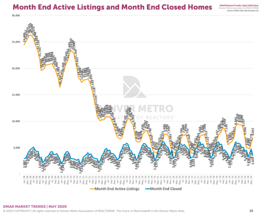 Denver Housing Trends April 2020