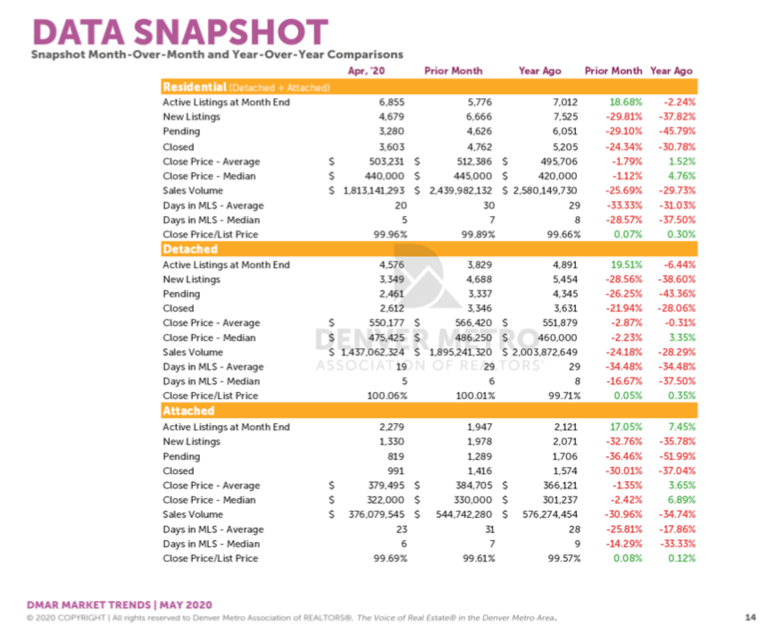 Denver Housing Trends April 2020 Data Snap Shot