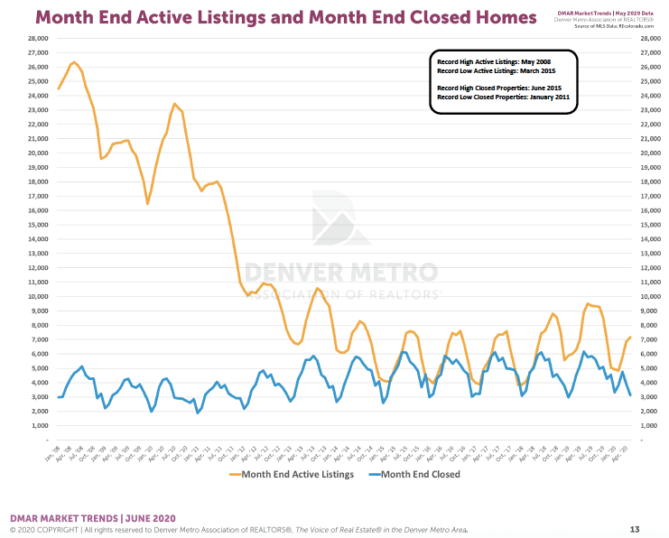 Denver Housing Trends May 2020