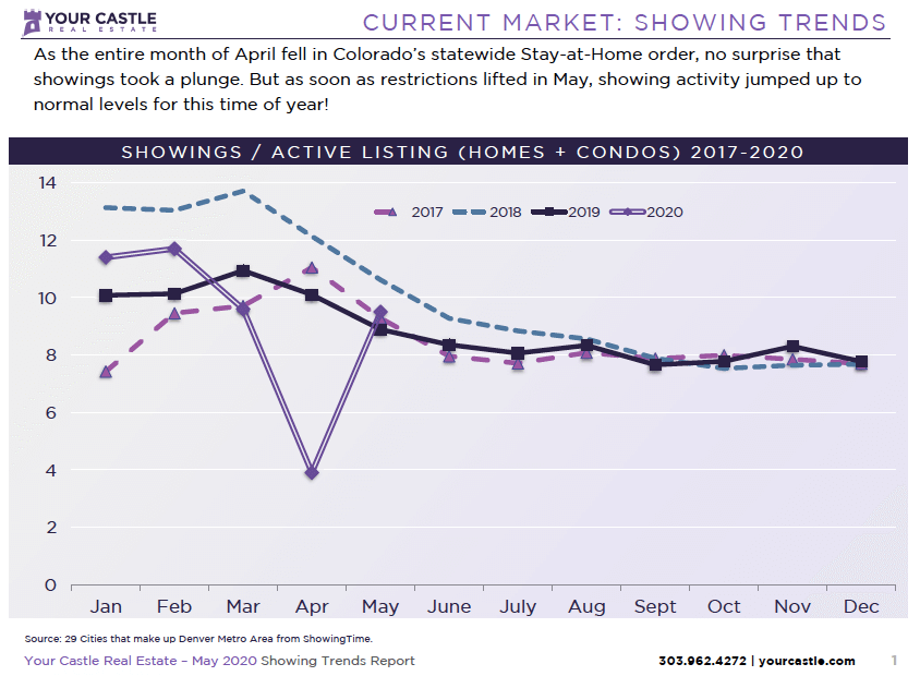 Current Market - Denver Housing Trends May 2020