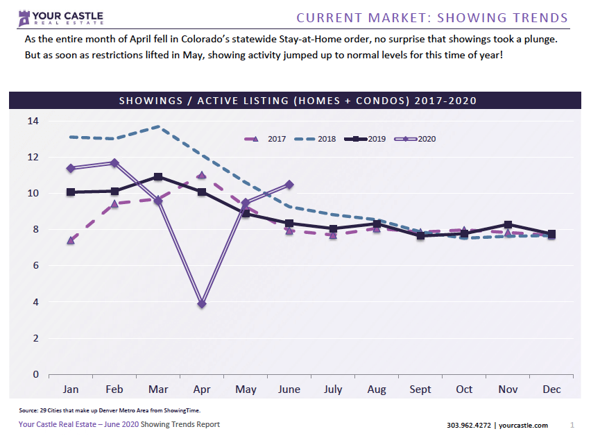 Current Market - Denver Housing Trends June 2020